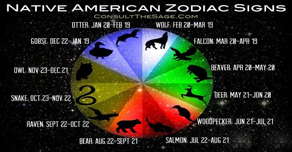 native american zodiac and its true meaning about your. Black Bedroom Furniture Sets. Home Design Ideas